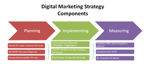 Digital Marketing Strategy in 2019