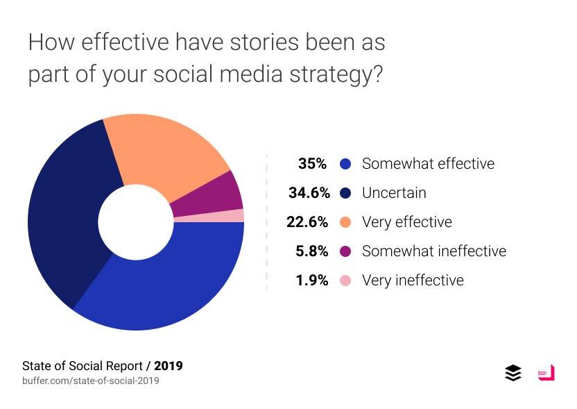 social media stories in 2019