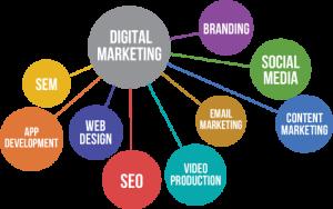 how digital market works