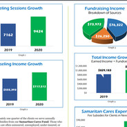 INCOME AND SESSION GROWTH from ANNUAL RE