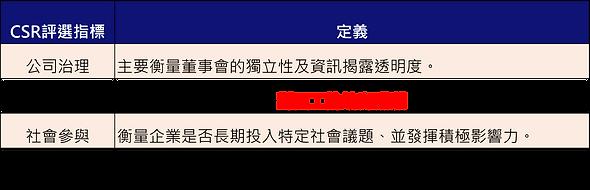 CSR評選指標.png