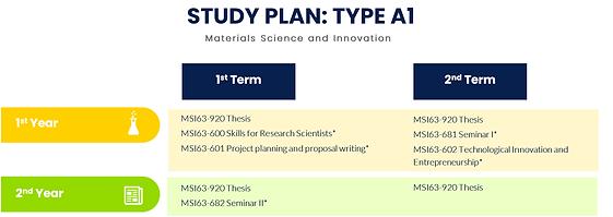A1-study plan.png