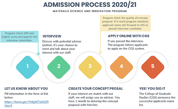 admission process2020.png