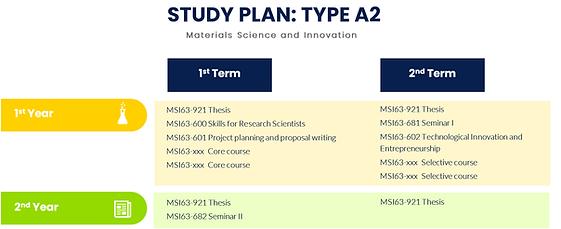 A2-study plan.png