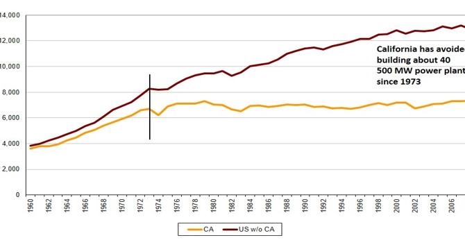 Os Regulamentos de eficiência energética se pagam?