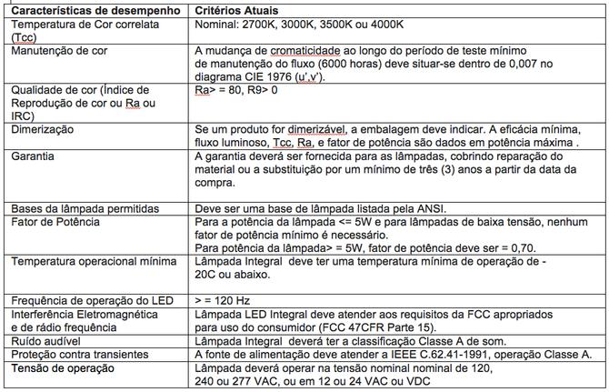 ENERGY STAR: um possível modelo para avaliação de lâmpadas de leds no Brasil