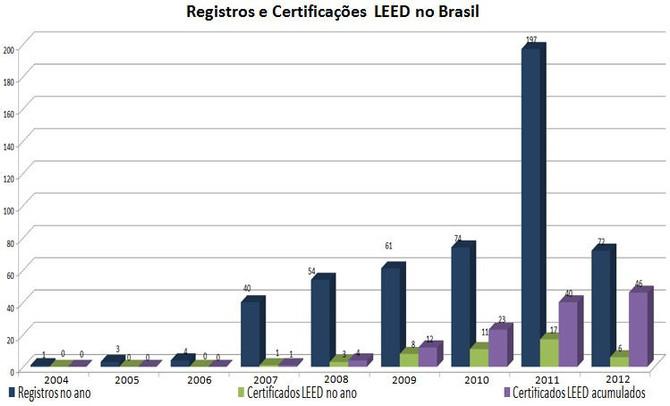 Crescimento das certificações de sustentabilidade LEED