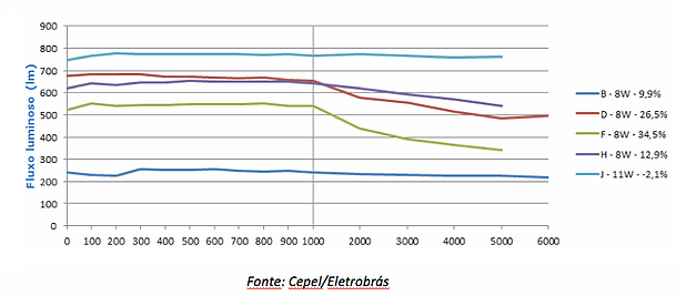 Um panorama sobre o desempenho dos produtos de LEDs