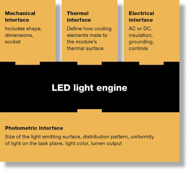 Intercambialidade entre LEDs