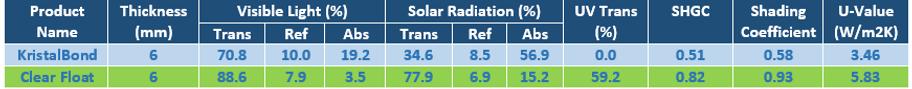 KristalBond Spectral performance data
