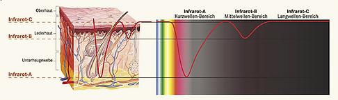 infrarot-eindringtiefe.png