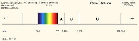 abbildung_elektromagnetisches-spektrum.j