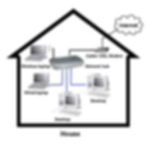 wireless setup and networking