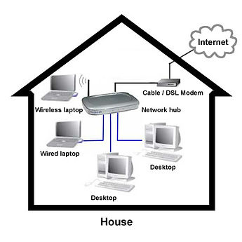 wireless setup and networking