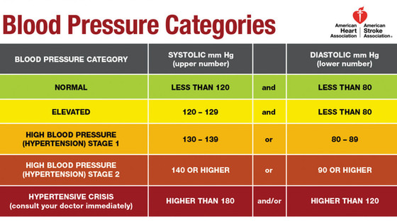 5 Ways To Naturally Lower High Blood Pressure
