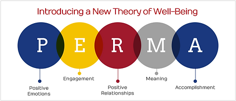 The PERMA Model diagram