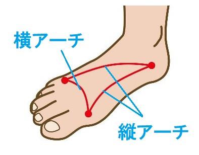 ~コラム~ 足と靴と健康 その②