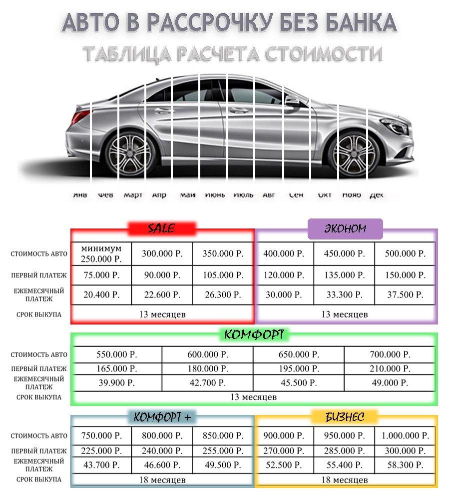 Как купить кредитное авто