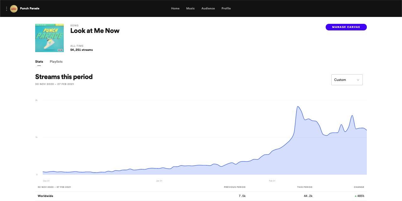 PP Graph - 3 month push