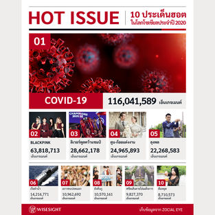 Hot Issue 2020