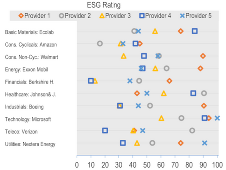 Why ESG ratings are inconsistent?