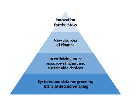 How AI can help Green Digital Finance?