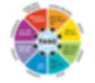 Tasc Planning Wheel.png