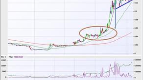 Chart of the week - BID High and Tight Flag