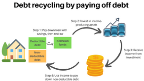 Debt recycling