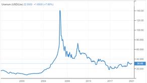Uranium stocks rise on the ASX