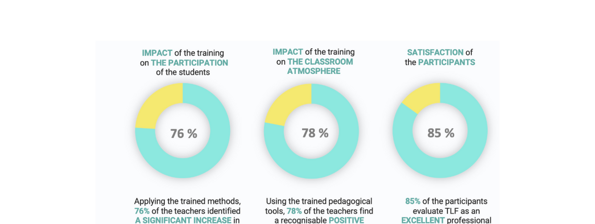 Outcomes of the programmes