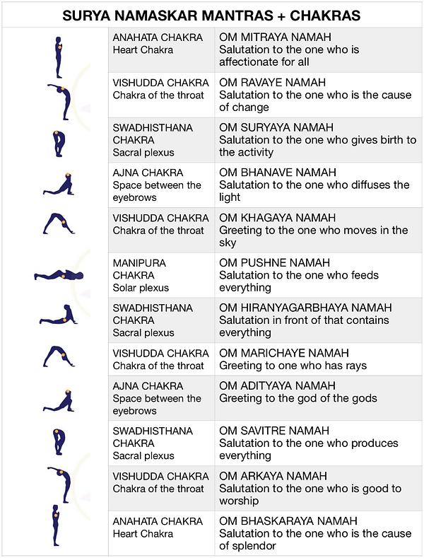 Surya Namaskar Mantras + Chakras English