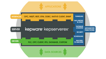 Inventory Tracking Using Kepware's IoT Gateway