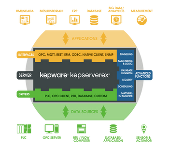 Inventory Tracking Using Kepware's IoT Gateway