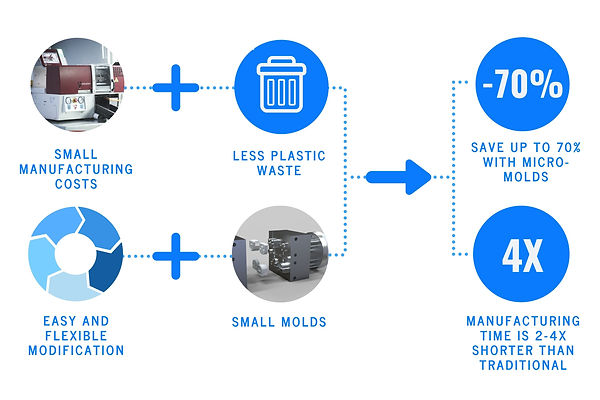 Micro injection molding advantages