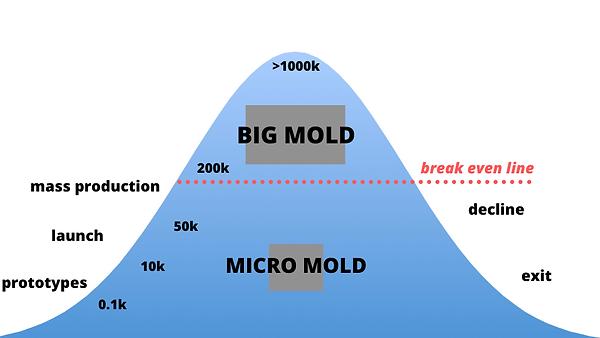 Micromolding benefits