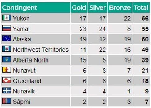 Jeux d'Hiver de l'Arctique 2018 - Jeudi
