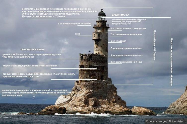 Aniva Lighthouse Автором проекта маяка Нака-Сиретоко мисаки был инженер Миура Синобу, выпускник технического колледжа в Канагава. Любопытно отметить, что там же учился и Ёшио Кайзука, архитектор губернаторства Карафуто, создавший проекты зданий Центральной технической лаборатории (ныне ИМГиГ) и музея губернаторства (ныне Сахалинский краеведческий музей). Первыми работами Миура Синобу были маяк Осака, построенный в 1932 году, и скальный маяк Кайгара (Сигнальный), построенный в 1936 году в проливе, разделяющем острова Малой Курильской гряды с островом Хоккайдо. Его новый маяк был самым сложным техническим сооружением на всем Сахалине и одним из интереснейших достижений мировой практики маячного строительства того времени.  Сложность строительства заключалась в том, что все необходимые материалы было необходимо доставлять сюда кораблем в условиях всегда неспокойного здесь моря.  Построенный маяк представляет собой круглую бетонную башню с небольшой боковой пристройкой, вписанной в овальное основание. Высота башни 31 метр, высота огня 40 метров над уровнем моря. Башня имела 9 этажей. На цокольном этаже располагались дизельная и аккумуляторная. Первый этаж с пристройкой занимали кухня и продовольственный склад, второй — радиорубка, аппаратная и вахтенная. В третьем, четвертом и пятом этажах башни были жилые комнаты, рассчитанные на 12 человек. В каждой имелось по две пары двухъярусных коек и небольшие ниши для личных вещей. Жилые помещения имели маленькие круглые окна-иллюминаторы. На шестом этаже находилась кладовая, на седьмом — механизмы пневматической сирены, на восьмом — склад горючего, на девятом располагался вращательный механизм. Проблесковый осветительный аппарат 3-го разряда приводился в движение при помощи часового механизма. В центральной части башни проходила труба, внутри которой был подвешен маятник — гиря весом 270 килограммов, — заводимый каждые три часа для движения оптической системы. Осветительный аппарат вращался в чаше, наполненной 300 килограммами 