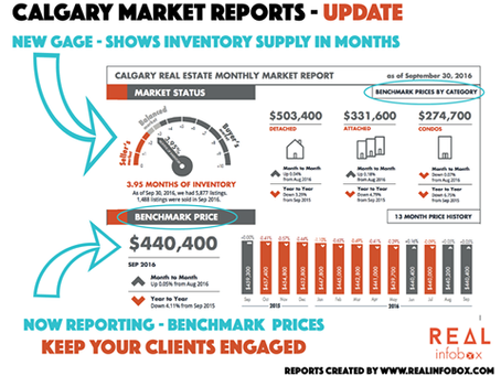 Calgary Market Reports Update