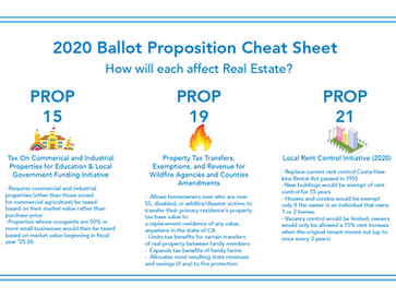 Proposition Cheat Sheet