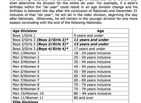 AWSA Age Divisions