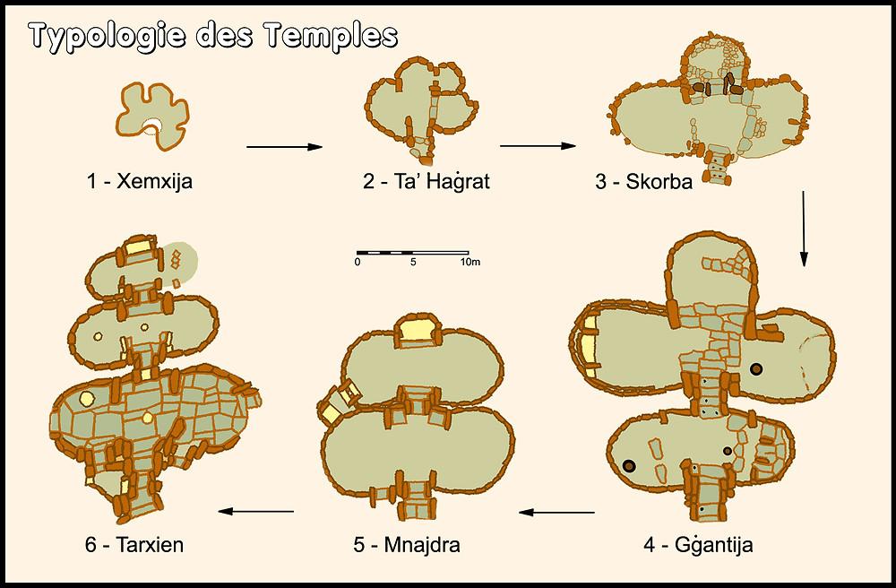 Evolution of Temples in Malta