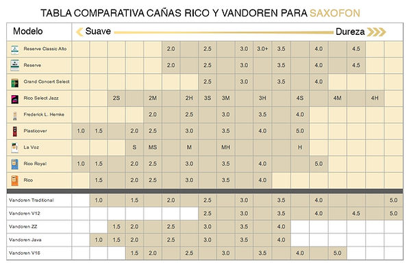 tabla_comparativa_cañas_rico_vandoren_saxo