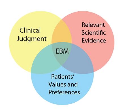 Evicence-Based-Medicine.png