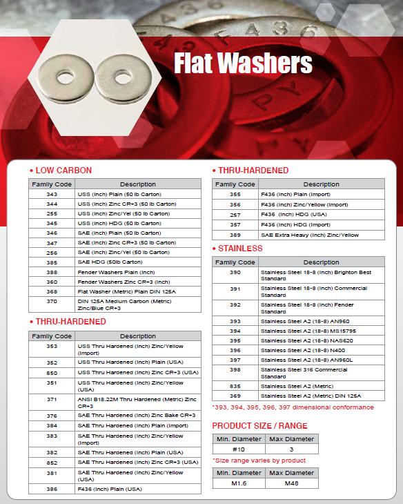 flatwashers.png