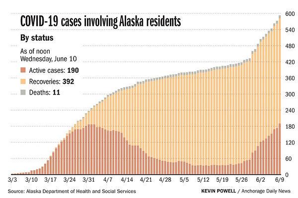 Alaska COVID Cases-June 10-2020.jpg