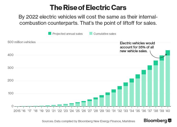 EV car sales chart