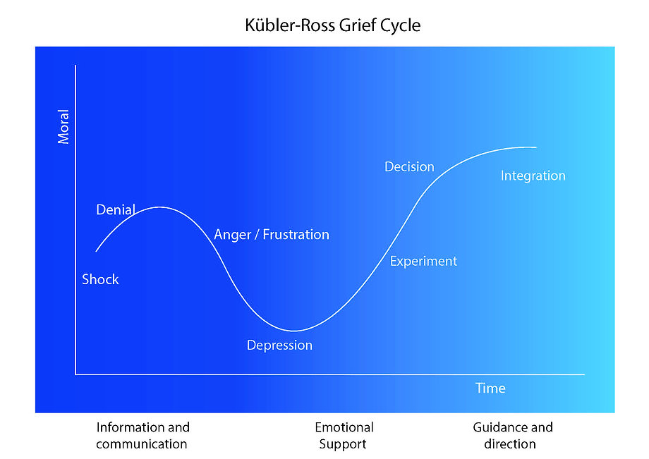 Kubler Ross Grief cycle .jpg