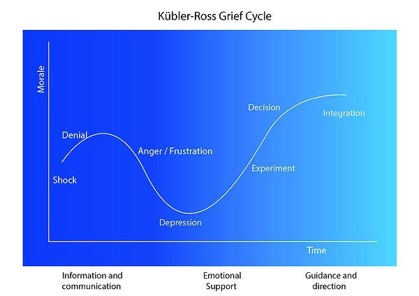 Kubler Ross Grief cycle .jpg