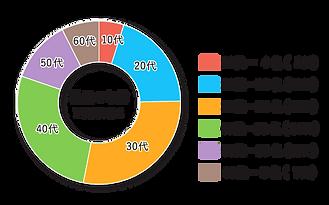 年齢グラフ.png